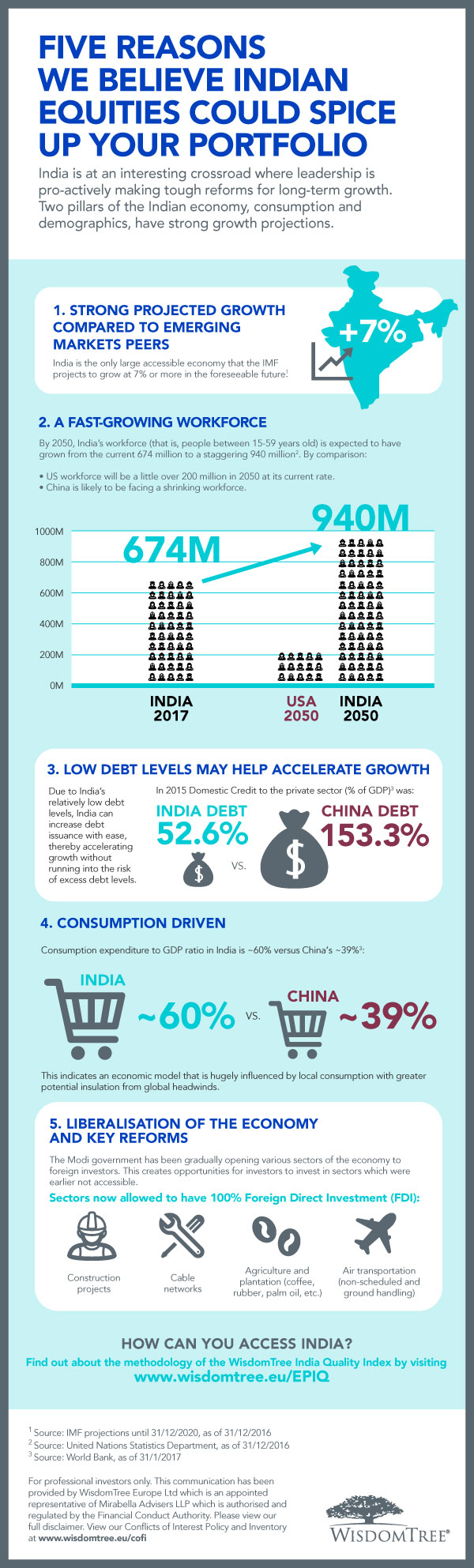 Indian equities infographic