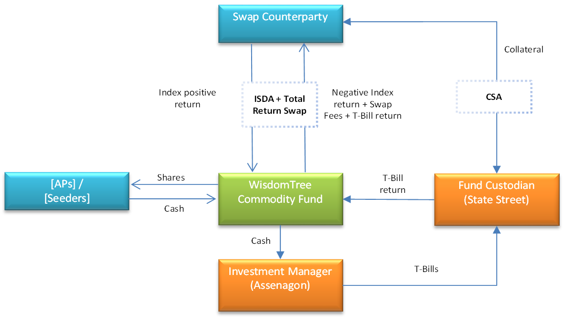 WisdomTree Enhanced Commodity Structure Diagram