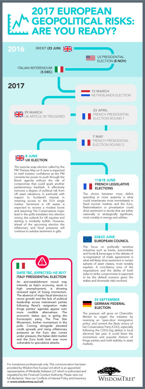 Infographic 2017 European geopolitical risks