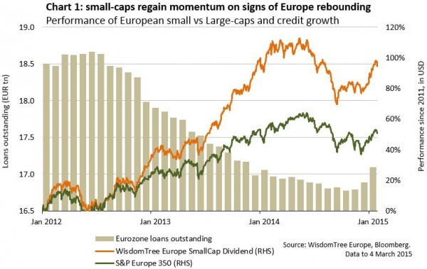How to position around Europes recovery