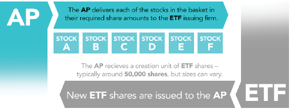 The ETF creation process